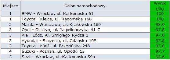 Tabela: Najlepsze salony samochodowe w Polsce