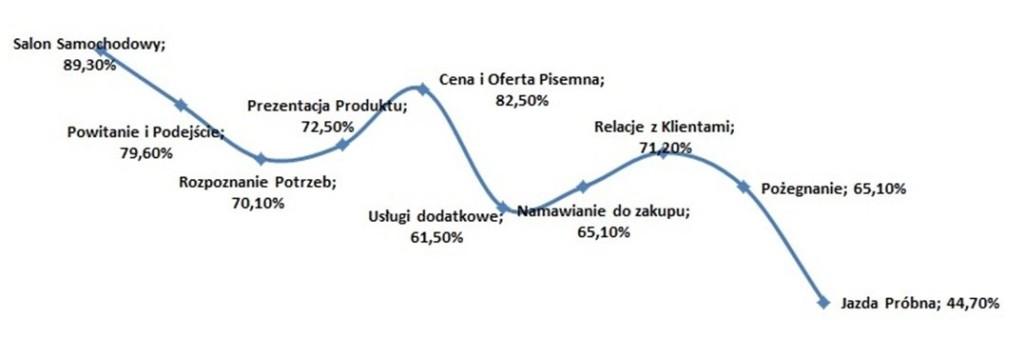 Wykres 1: Średni wynik dla wszystkich salonów z podziałem na kategorie i podkategorie