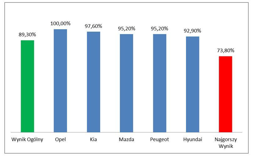 Wykres 2 - Wyniki kategorii Salon samochodowy