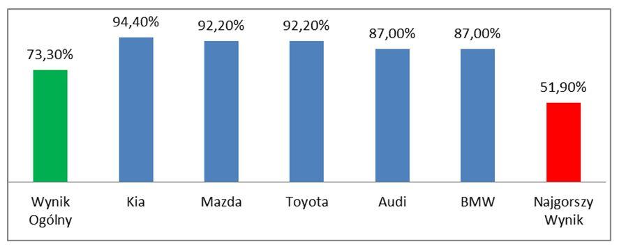 Wykres 3 - Wyniki w podkategorii Interakcja z klientem