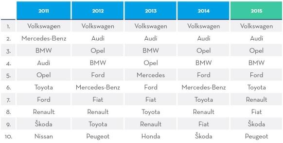 Najczęściej wyszukiwane marki na Otomoto w latach 2011 - 2015 (Fot. otomoto.pl)