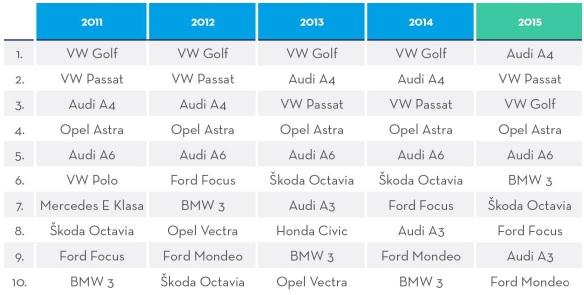 Najczęściej wyszukiwane modele na Otomoto w latach 2011 - 2015 (Fot. otomoto.pl)