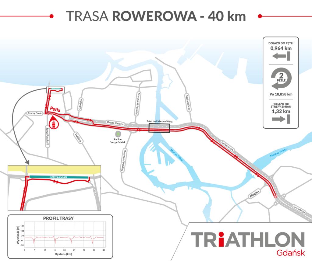 Fot. triathlongdansk.eu